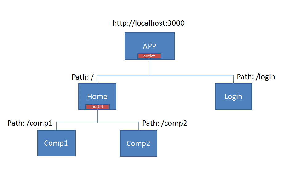 Routing in angular 4